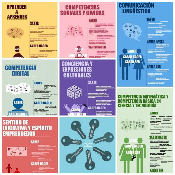 Infografía competencias